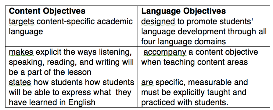I Teach Dual Language: Language and Content Objectives: Putting it ...