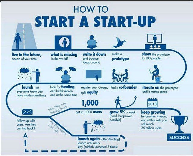 How to start a #startup company