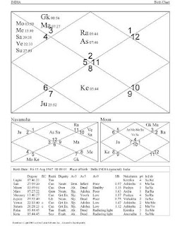 ASTROLOGICAL PREDICTIONS: POLITICAL SITUATION IN INDIA TO BECOME WORST