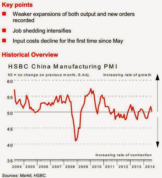 China HSBC/Markit Manufacturing PMI for August, 50.2 expected 50.3