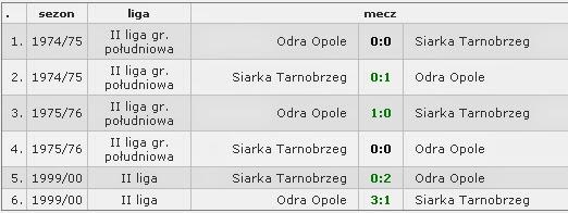 Bilans spotkań Odra Opole - Siarka Tarnobrzeg [www.hppn.pl]