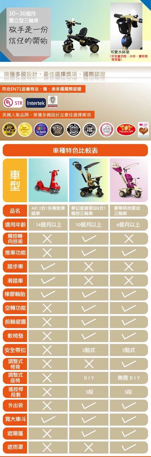 smart-trike Dream 通過各國安規認證