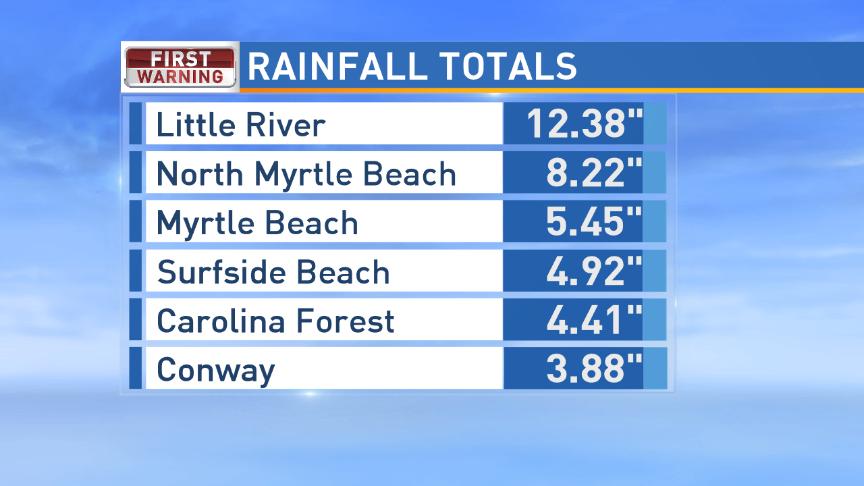 Myrtle Beach Rainfall Totals