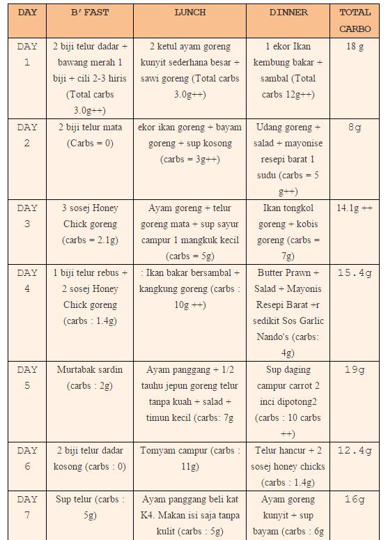 Diet jahe Turun 1 kg Dalam Seminggu Seperti Apa Caranya?