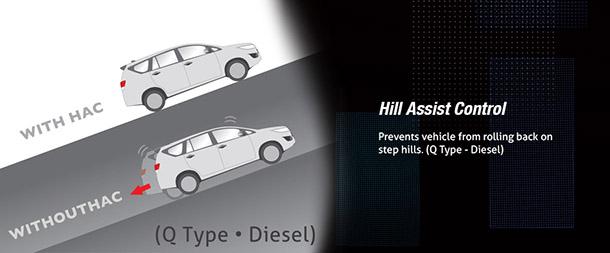Hill Assist Control juga sangat fungsional, terutama saat dipakai dalam situasi stop n go di tanjakan, karena mencegah mobil nyelonong mundur saat kaki kanan dipindah dari rem ke gas.