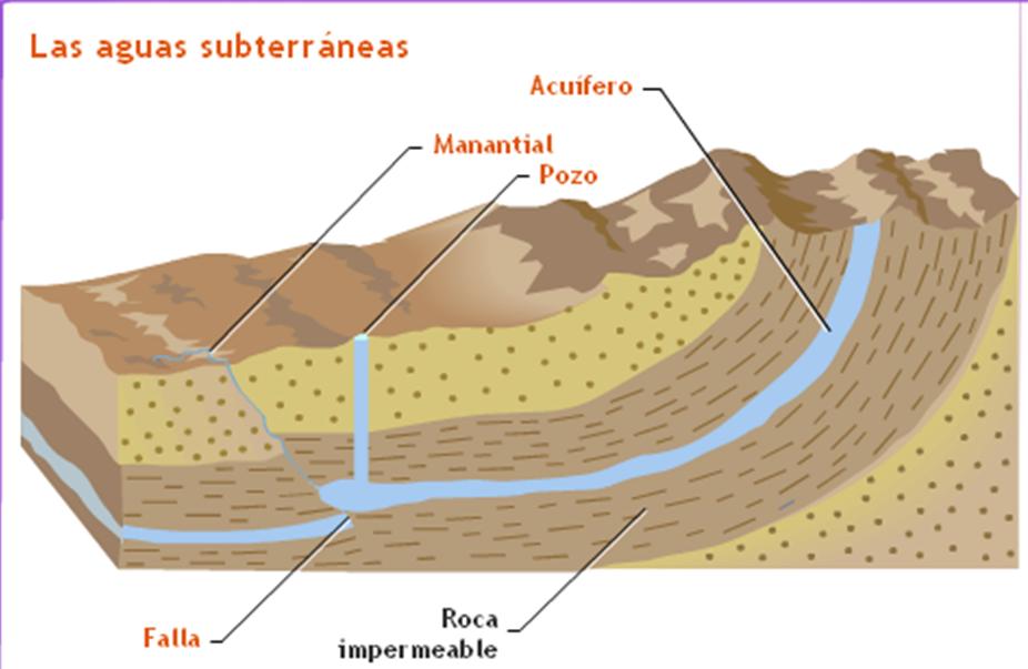 Las aguas subterráneas, sus afloramientos y las formaciones en las grutas. Imagen1