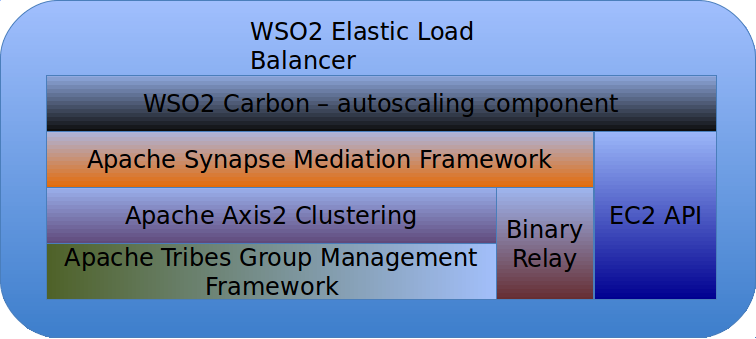 Auto Scaling with WSO2 Load Balancer