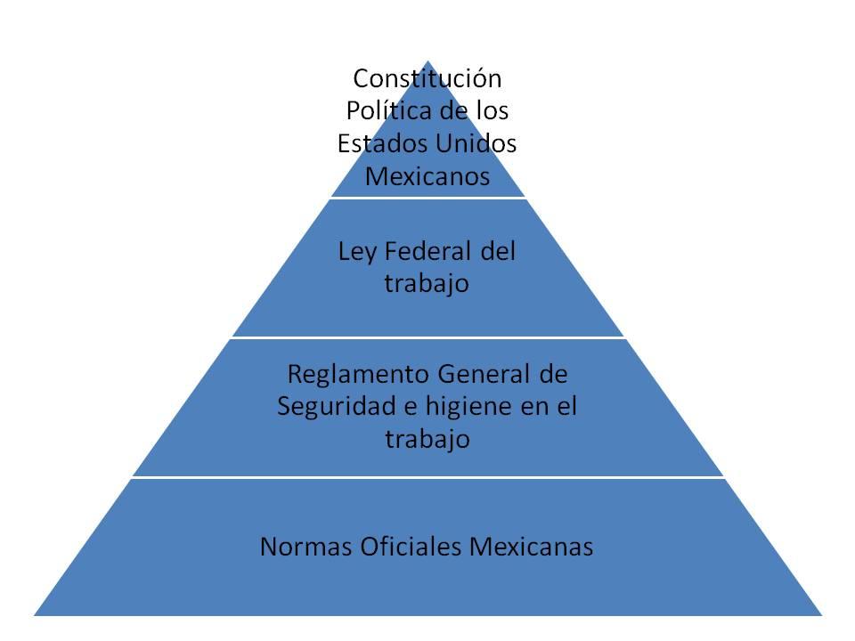 SEGURIDAD LABORAL ANÁLISIS DE UN PUESTO: Marco teórico