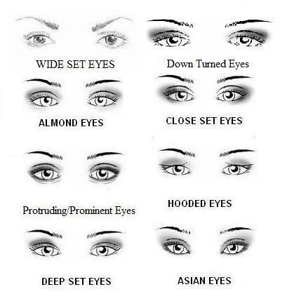 Whats Your Eyeshape