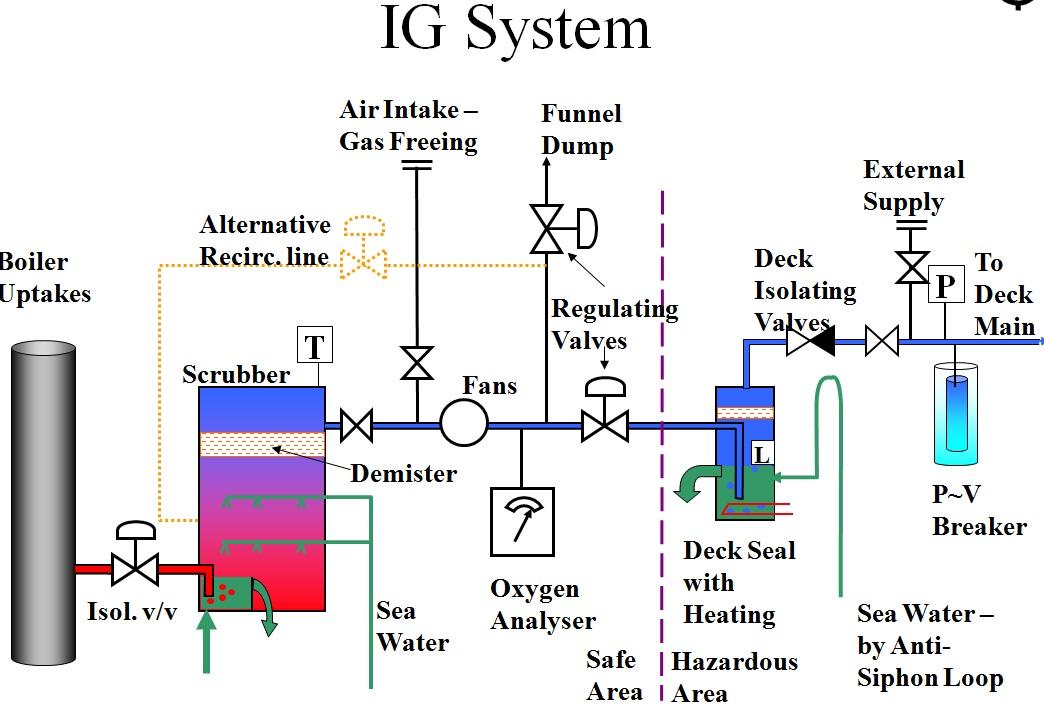 Inert Gas Oil Tanker Inert Gas System