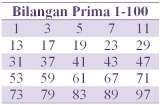 Contoh Bilangan Prima 1-100