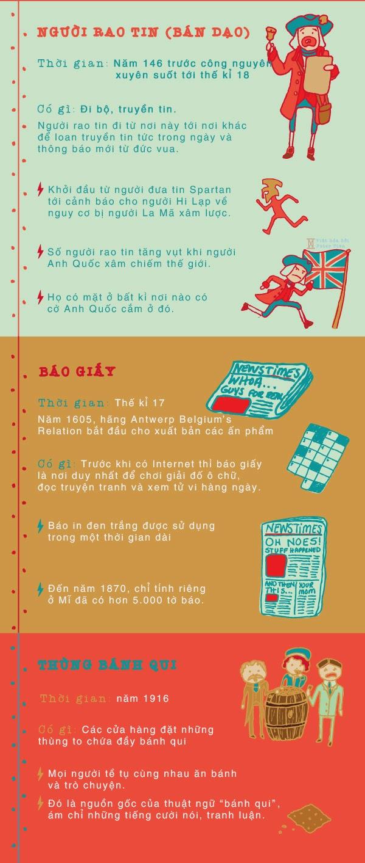 Lịch sử mạng xã hội qua các thời kì