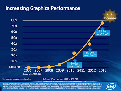 Intel 4th generation Processor