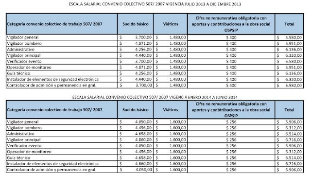 Nuevo acuerdo colectivo UPSRA/ CAESI