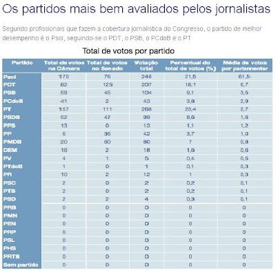2013, os partidos mais bem avaliados pelos jornalistas do Congresso