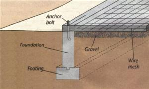 What is foundation different types of foundations civil for Different foundations