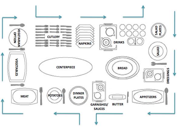 Buffet Table Set Up Diagram Myideasbedroomcom