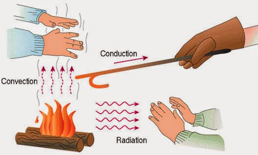 heat transfer occurs in three modes, they are conduction, convection and radiation