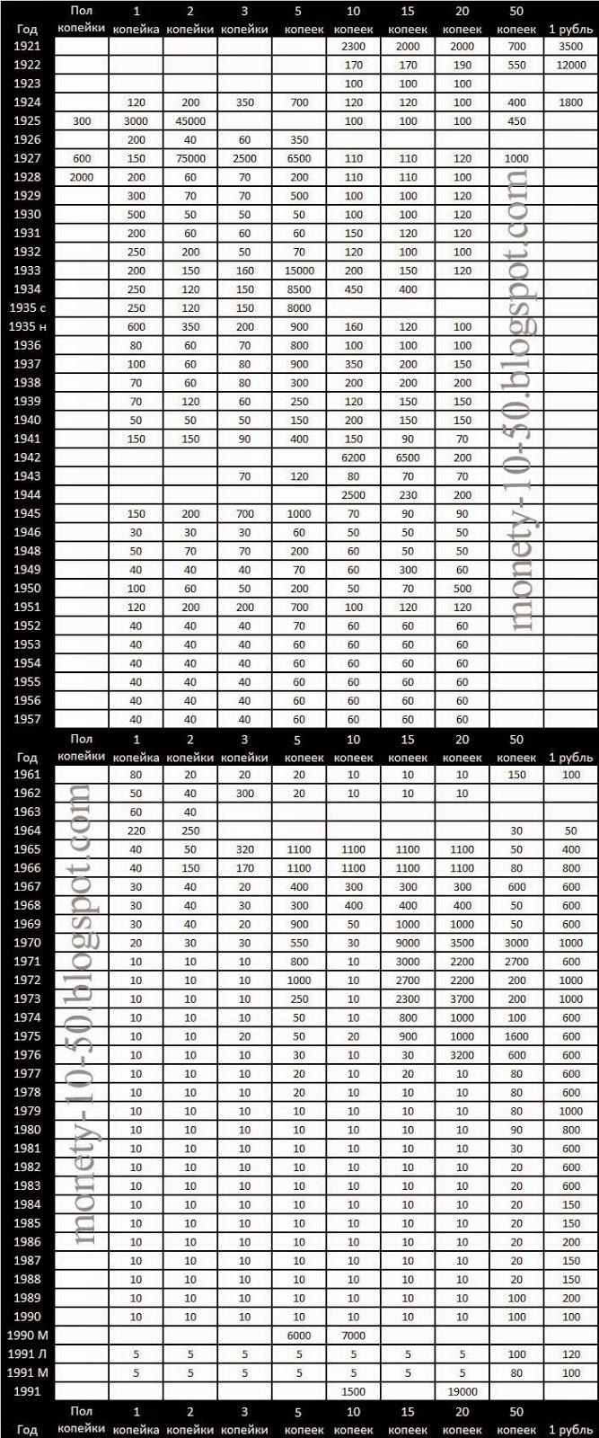 Монеты ссср 1921 1961 цена сто тенге 2003 года цена