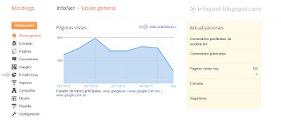 Resumen de las Estadísticas de Blogger en el apartado Visión General