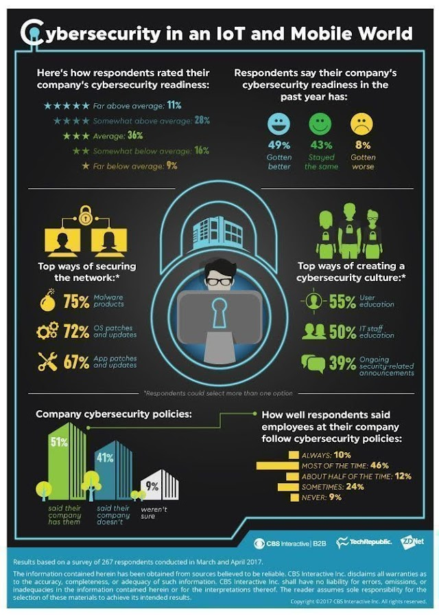 #CyberSecurity in #IoT and mobile