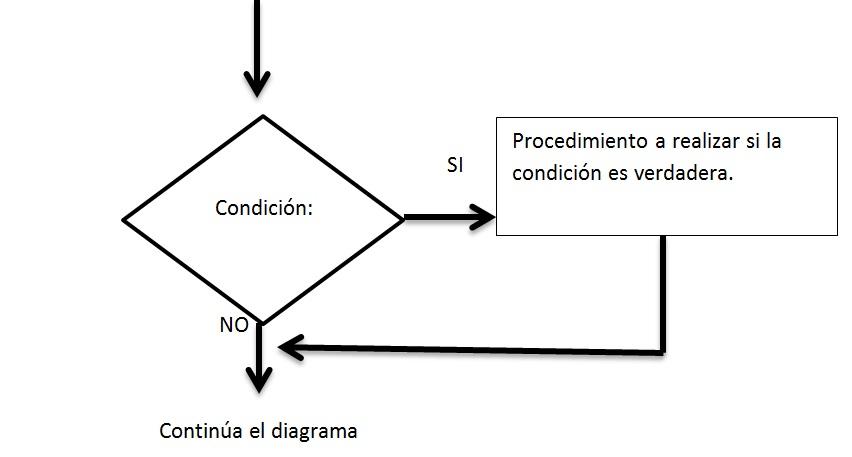 Programmable logic controller plc estructuras de diagramas de simple a este tipo de estructuras condicional se le conoce tambin como toma de decisin y tiene la siguiente forma ccuart Images