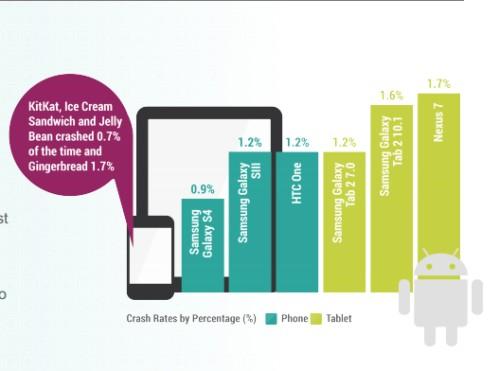 Gli smartphone android sono i più stabili al mondo meglio degli iPhone
