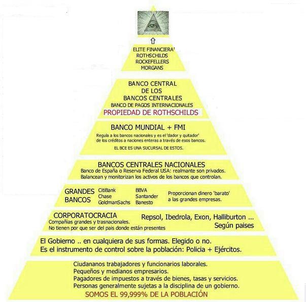 La pirámide neoliberal o como controlan nuestras vidas.