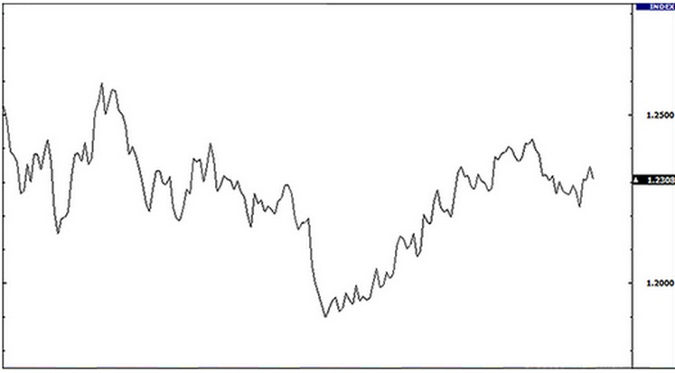 Cara membaca grafik perdagangan forex