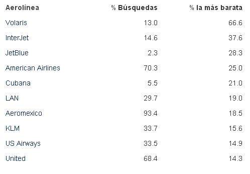 Tabla comparativa de precios de Aerolineas mas baratas en Mexico