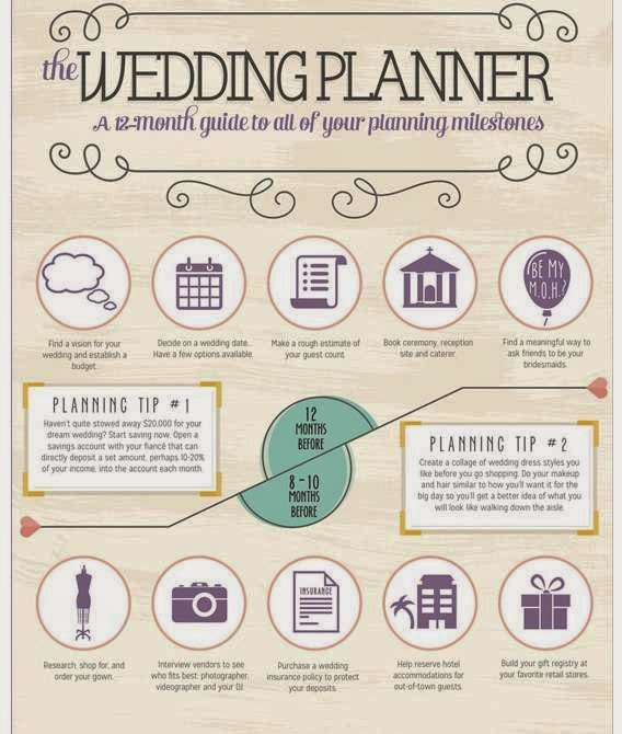 Memorable Wedding: Step By Step Wedding Planning Guide