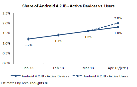 Android 4.2 - Active Devices vs. Users