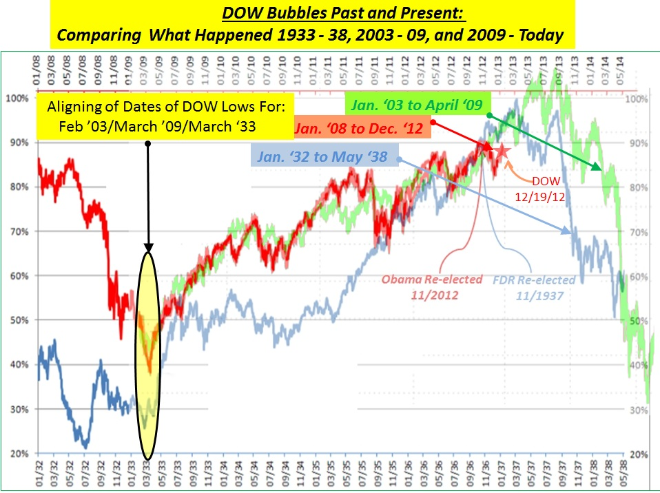 Analysis W/Tech Charts & Graphs: Comparing Dow Bubbles Past and Present: 1933, 2009, and Today