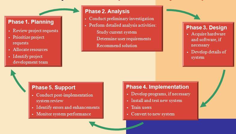 Sebutkan dan Jelaskan 7 Langkah SDLC yaitu   BrainStorm