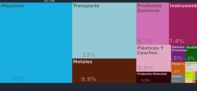 Productos que exporta Japón