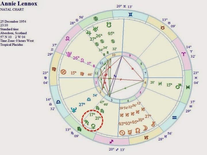 Astrolog Smiljana Gavrani Annie Lennox Miracle Of Love