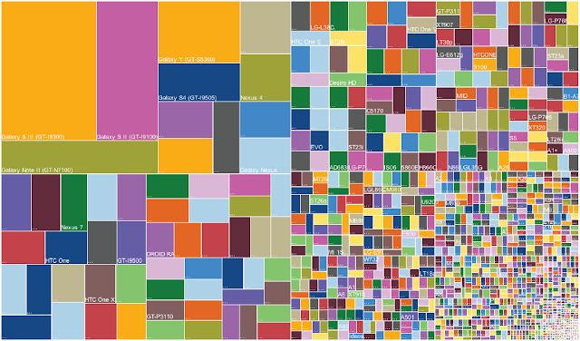Android device fragmentation, July 2013