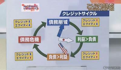 クレジットサイクル 時計 日本 ヨーロッパ アメリカ