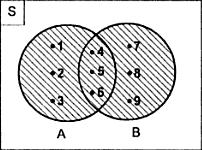 Himpunan nadiahunafasblog sedangkan diagram venn untuk soal berupa gabungan adalah contoh soal ccuart Gallery