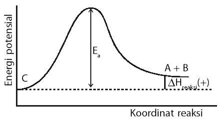 Pengertian kecepatan reaksi kimia rumus contoh soal faktor grafik energi untuk reaksi kebalikan c a b ccuart Image collections