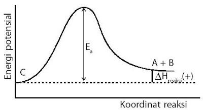 Grafik energi untuk reaksi kebalikan: C → A + B