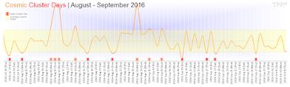 Cosmic Cluster Days | August - September 2016