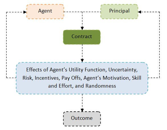 insight into principal agent theory Principal agent problem running a business can be a tricky expenditure in today's society this is where a manager comes into the picture a manager is hired so that he/she can control the principal agent problems typically occur when an owner is away from their business and has delegated full.