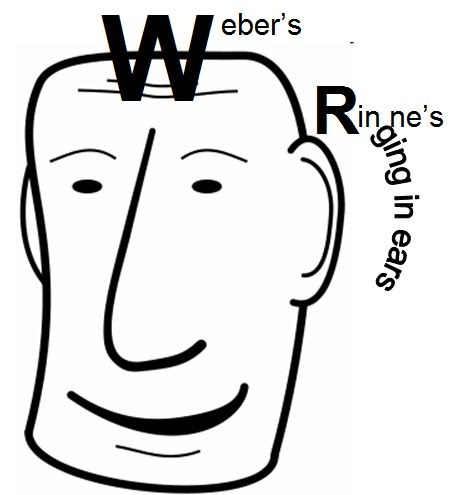 weber and rinne test
