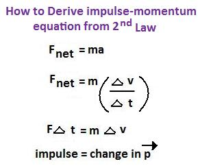 Physics1202-2010: Impulse and Momentum