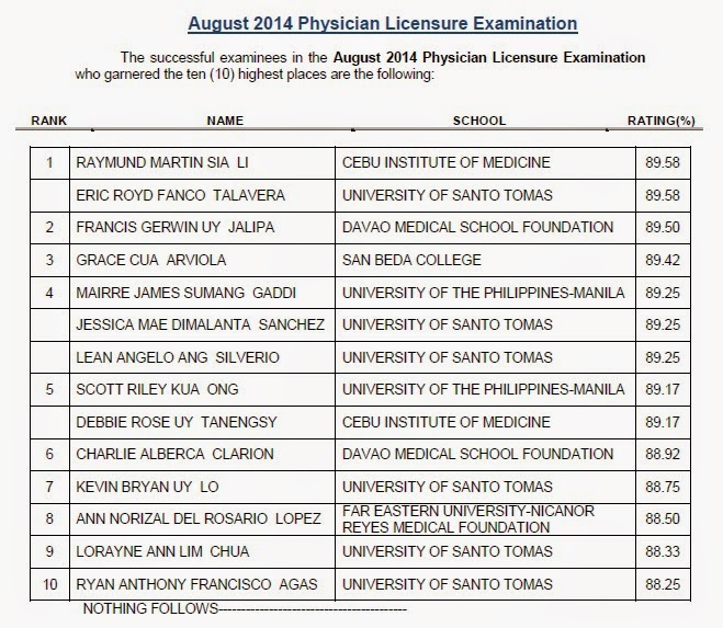 PRC releases Top 10 List of Passers August 2014 Physician licensure exam