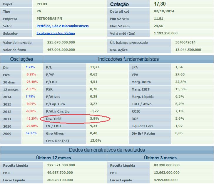 Dividend Yield, bolsa de valores, análise fundamentalista