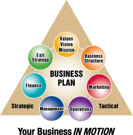 Business plan builder