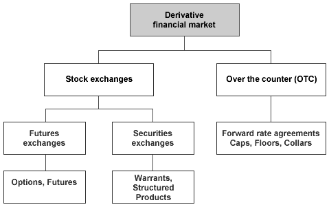 Exchange traded options and over the counter options