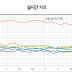 160113 Baekhyun's Dream still rank #1 on real-time charts after 6 days released